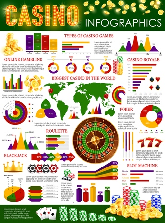 Casino poker and gamble games infographic. Vector casino statistics and gambling games types, blackjack jackpots win diagrams, roulette bets and online gambling poker in world Vector Illustration
