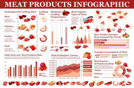 Carne da macelleria e salsicce alimentari, infografica di prodotti carnosi. Statistiche vettoriali sul consumo di carne da macellaio, diagrammi di cottura e grigliatura, produzione di salsicce e grafici sui dati nutrizionali
