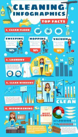 Diagrammes et informations infographiques sur le service de nettoyage à domicile et de femme au foyer. Statistiques vectorielles de blanchisserie de maison, graphiques de lavage de vaisselle ou de nettoyage du sol et organigrammes de service de nettoyage de cuisine ou de nettoyage de vitres Vecteurs