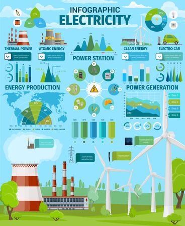 Infografía de vector de generación de electricidad. Gráficos de producción de energía, cuadros y mapas con centrales térmicas y nucleares, turbinas eólicas de energía limpia, paneles solares y estadísticas de centrales hidroeléctricas.