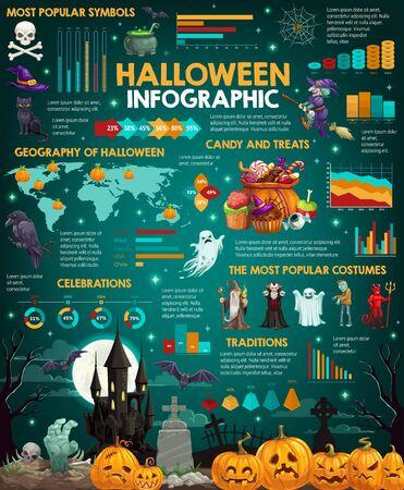 Infographie vectorielle d'Halloween avec des graphiques de la célébration des vacances d'octobre. Fête d'horreur et des graphiques et des diagrammes de traditions trick or treat avec des costumes de citrouille, de bonbons et de crâne, de sorcière, de fantôme et de zombie