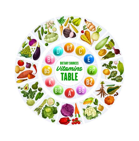 Vegetables and vitamins, rainbow food or color diet multivitamin complex table. Vector natural healthy veggies, salads and lettuce, organic vegetarian cabbage, squash and vegan vegetable food Illusztráció