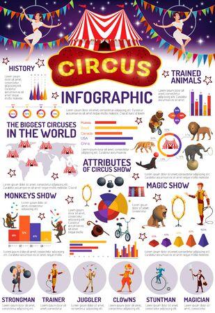 Infographie du spectacle de cirque, animaux et artistes, attributs d'entraînement. Homme fort et entraîneur de vecteur, jongleurs et clowns, cascadeur et magicien, lions et singes entraînés, chapiteau de cirque