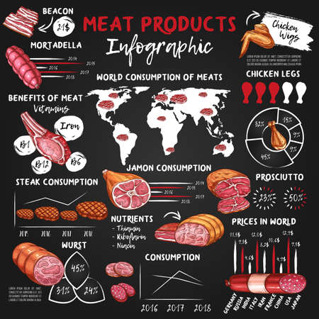 Meat and sausage food vector infographics. Chalk graphs and charts with beef steaks, pork ham, bacon and salami sausages, bbq chicken wings and legs, mortadella, prosciutto, meat consumption world map