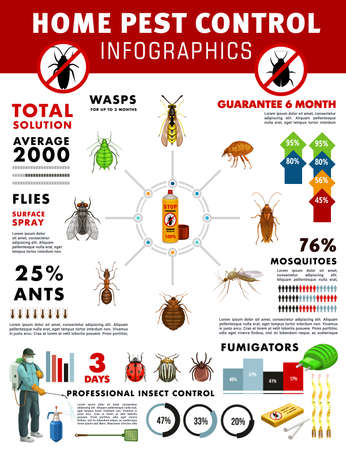 Pest control service vector infographics with graphs and charts of house pest insects. Pie charts, bar graphs and diagram with exterminator, pesticide spray, mosquito and cockroach, fly, ant and flea Vettoriali