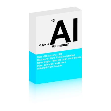 the periodic table: aluminum symbol
