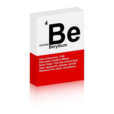 beryllium symbol