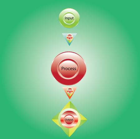 output: nput process output, data input and output