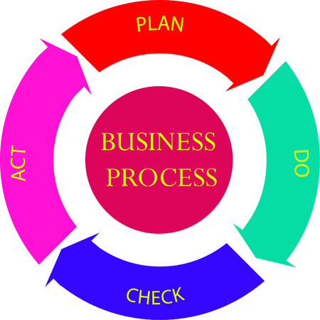 Plan Do Check Act cycle diagram, abstract colorful background with arrows