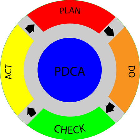 Plan Do Check Act cycle diagram, abstract colorful background with arrows Banco de Imagens - 120741184