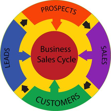 Business Sales Cycle Word Circle Concept Ilustração