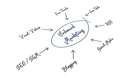 Inbound Marketing Stock Photo - 7697241