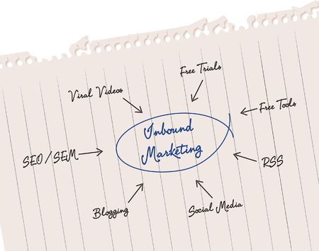 inbound: Inbound Marketing
