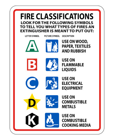 Fire Extinguisher Classification Sign on white background,Vector illustration