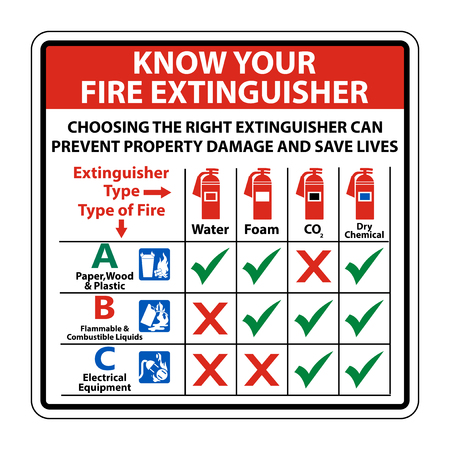 Know Your Fire Extinguisher Sign on white background,Vector illustration Stock Illustratie
