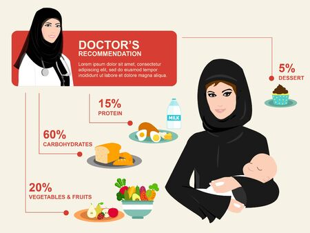 pregnancy woman: Healthcare for Arab woman - Health care in Muslim world - Post pregnancy diet care - Post pregnancy healthcare Illustration
