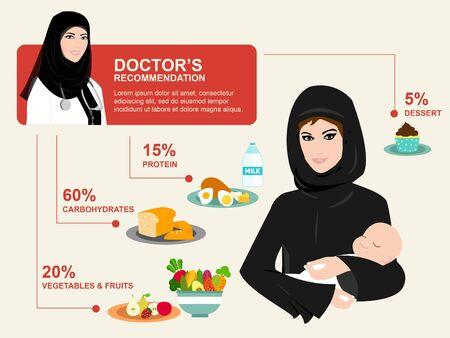 femmes muslim: Healthcare pour femme arabe - Les soins de santé dans le monde musulman - Poster grossesse soins de régime alimentaire - Déposez la grossesse santé Illustration