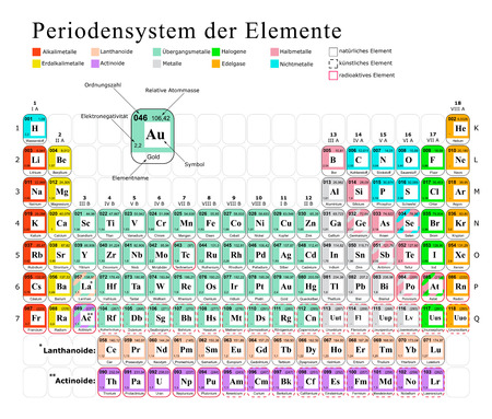 2d wallpaper: Colorful 2D Periodic Table of Chemical Elements Wallpaper - Learning and Studying - in German Language