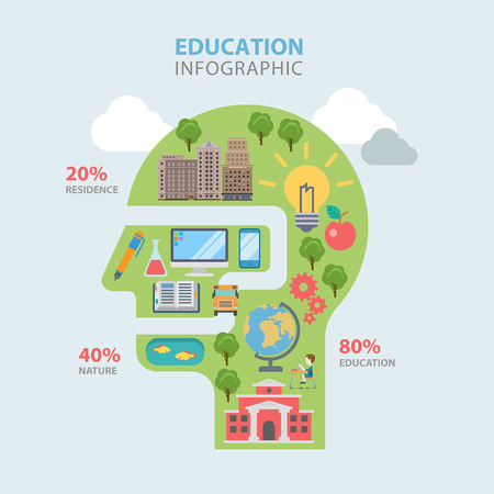 thematic: Education path route flat style thematic infographics concept. Man head shape knowledge residence nature info graphic. Conceptual web site infographic collection.
