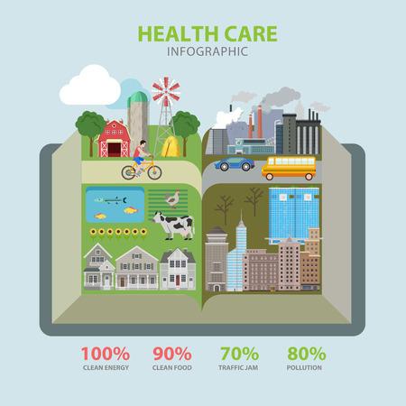 Wohnung Stil thematische Gesundheitswesen Infografiken Konzept. Offenes Buch Form saubere Lebensmittel Öko-Energie-Verschmutzung Stau Infografik. Konzeptionelle Website Infografik-Sammlung.
