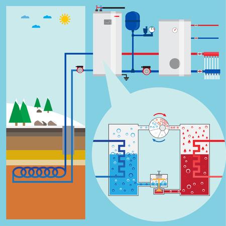 bomba de agua: Sistema de bomba de calor para ahorro de energía. Bomba de calor Esquema. Energía verde. Sistema de calefacción geotérmica. Ilustración del vector.