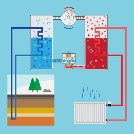 refrigeration cycle: Energy-saving heating pump system. Scheme heating pump. Green energy. Geothermal heating system. Vector illustration. Illustration