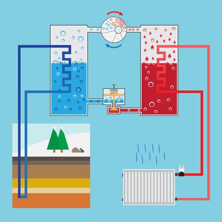 Energy-saving heating pump system. Scheme heating pump. Green energy. Geothermal heating system. Vector illustration. Ilustracja