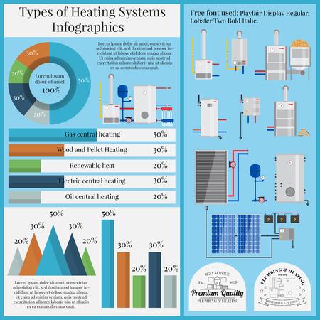 Types van verwarmingssystemen infographics. Boiler Set plat. Vector illustrations.Solar batterij. Zonnepaneel. Groene energie.
