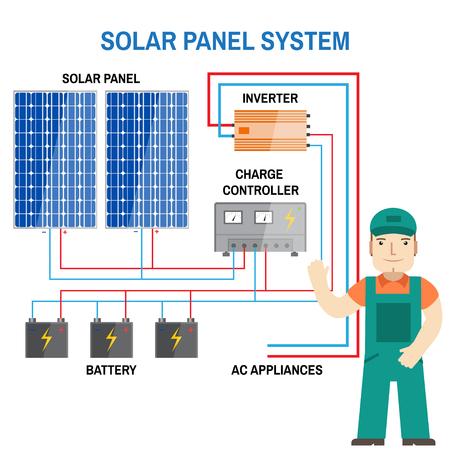 Impianto a pannelli solari. Concetto di energia rinnovabile. Schema semplificato di un sistema off-grid. Pannelli fotovoltaici, batteria, regolatore di carica e inverter. Illustrazione vettoriale. Archivio Fotografico - 62246685