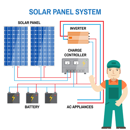 biology instruction: Solar panel system. Renewable energy concept. Simplified diagram of an off-grid system. Photovoltaic panels, battery, charge controller and inverter. Vector illustration.