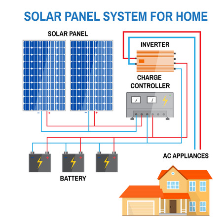 Solar panel system for home. Renewable energy concept. Simplified diagram of an off-grid system. Photovoltaic panels, battery, charge controller and inverter. Vector illustration. Vettoriali
