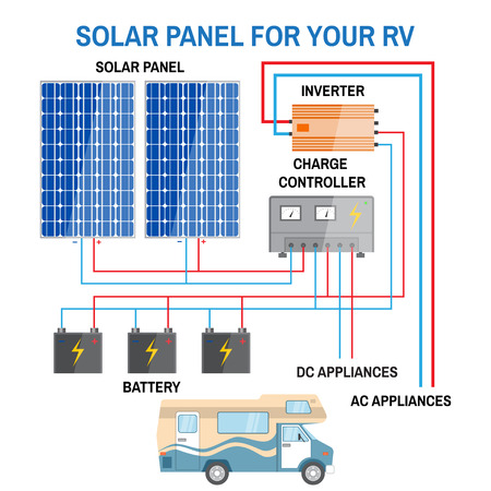 Solar panel system for RV. Renewable energy concept. Simplified diagram of an off-grid system. Photovoltaic panels, battery, charge controller, inverter and RV camper . Vector illustration.