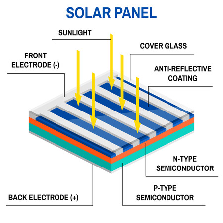 Process of converting light to electricity. Renewable energy concept. Simplified diagram of an off-grid system. Vector illustration. Solar panel.