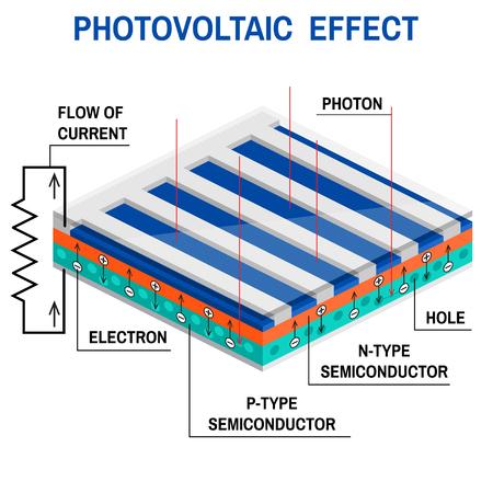 Processo di convertire la luce in elettricità. effetto fotovoltaico. Concetto di energia rinnovabile. Schema semplificato di un sistema off-grid. Illustrazione vettoriale. Pannello solare. Archivio Fotografico - 66036947