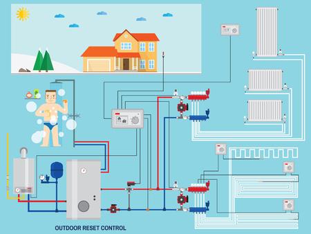 Smart energiezuinige verwarmingssysteem met outdoor reset controle. Smart House met outdoor reset controle. Gas boiler, verwarming. Verdeler met pomp. Groene energie. Vector illustratie.