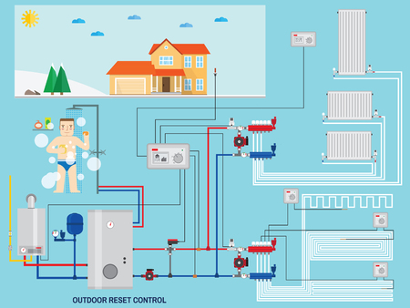 Smart energy-saving heating system with outdoor reset control. Smart House with outdoor reset control. Gas boiler, heating systems. Manifold with Pump. Green energy. Vector illustration.