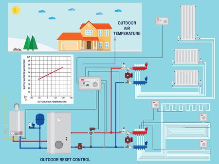 Système de chauffage intelligent d'économie d'énergie avec la commande de réinitialisation extérieure. Smart House avec contrôle de réinitialisation extérieure. Chaudière à gaz, les systèmes de chauffage. Collecteur avec pompe. Énergie verte. Vector illustration. Banque d'images - 66063293