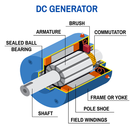 Dc generator cross diagram. Illustration