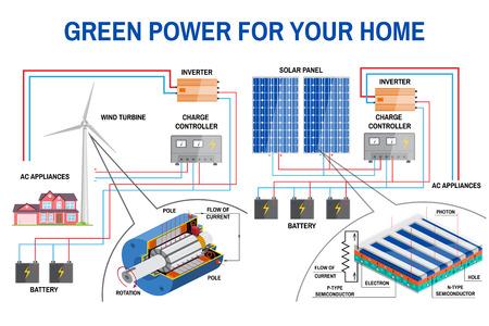 biology instruction: Solar panel system for home. Illustration