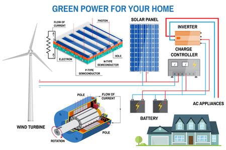 Solar panel system for home. Illustration