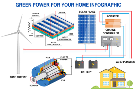 biology instruction: Solar panel and wind power generation system for home infographic.