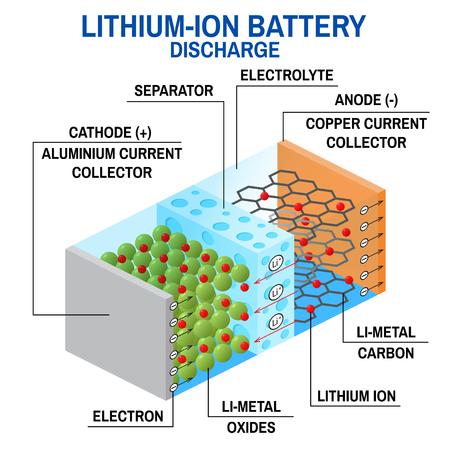 리튬 이온 배터리 다이어그램. 일러스트