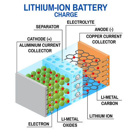 Li-ion battery diagram. Vettoriali