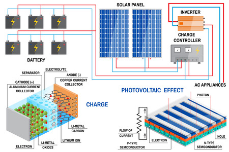 Solar panel system for home. Vectores