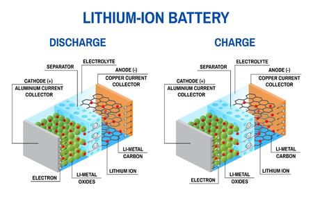 Li-Ionen-Batterie-Diagramm. Vektorgrafik
