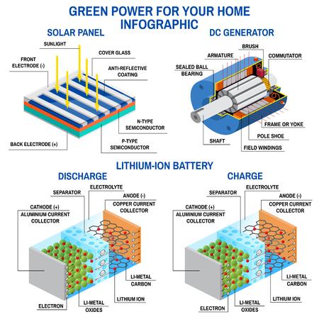 太陽電池パネル、直流発電機、リチウム電池。