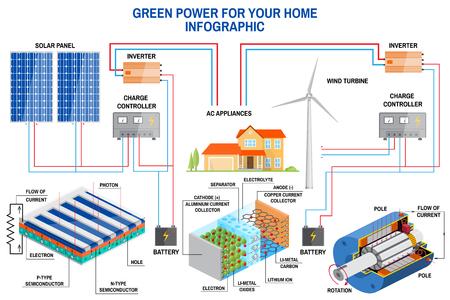 Sistema di generazione del pannello solare e del vento per la casa infografica. Archivio Fotografico - 83739748