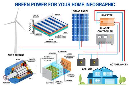 Sistema di generazione del pannello solare e del vento per la casa infografica. Archivio Fotografico - 83739749