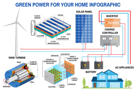 Solar panel and wind power generation system for home infographic. 版權商用圖片 - 83739749