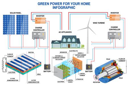 Sistema di generazione del pannello solare e del vento per la casa infografica. Archivio Fotografico - 83739751